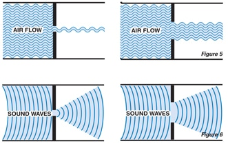 Soundproofing a Door - The impact of Air Flow on Sound Transmission