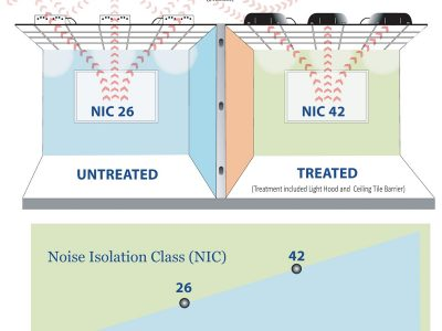 PrivacyShield® Noise Insulation Class (NIC)