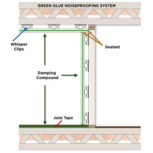 The Green Glue Noiseproofing system is designed to work with damping compound, acoustical sealant, Whisper Clips and joist tape to provide a complete soundproofing solution.